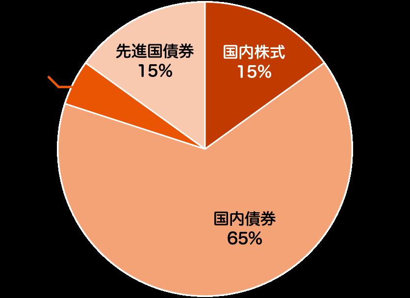 auスマート・ベーシック(安定)の特色 - 投資を行う資産クラスと配分比率