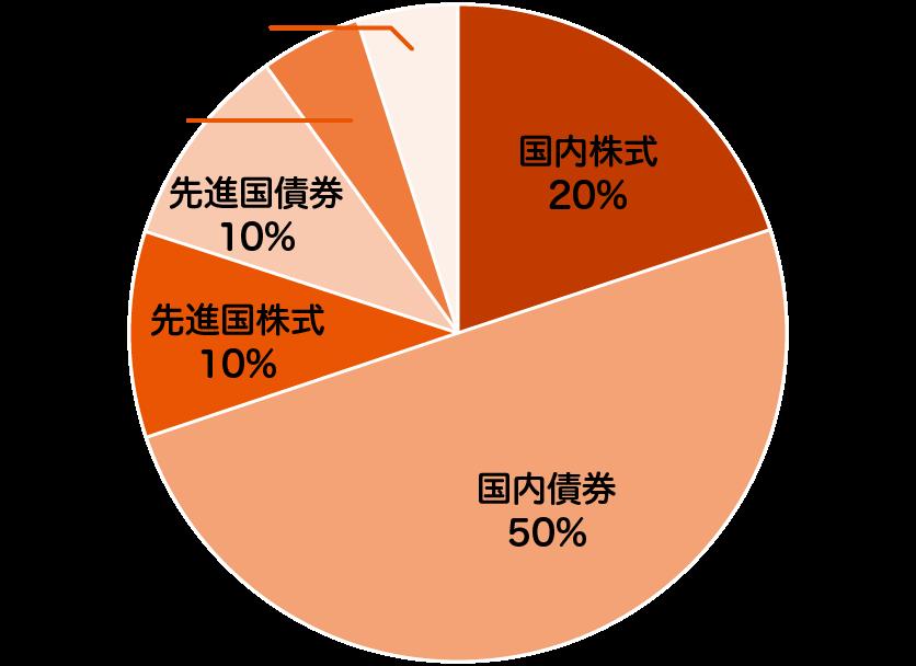 auスマート・ベーシック(安定成長)の特色 - 投資を行う資産クラスと配分比率