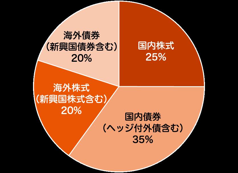 auスマート・プライム(成長) - ファンドの特色の特色 - 投資を行う資産クラスと配分比率