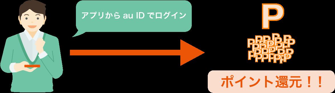スマホ年金アプリからau IDまたはWow!IDで一度でもログインすればポイントがもらえます