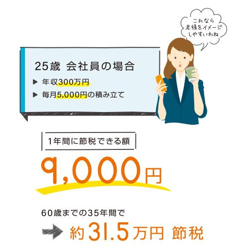 25歳会社員の場合。年収300万円で毎月5,000円積み立てた場合、1年間に節税できる額は9,000円。60歳までの35年間で約31.5万円節約となります