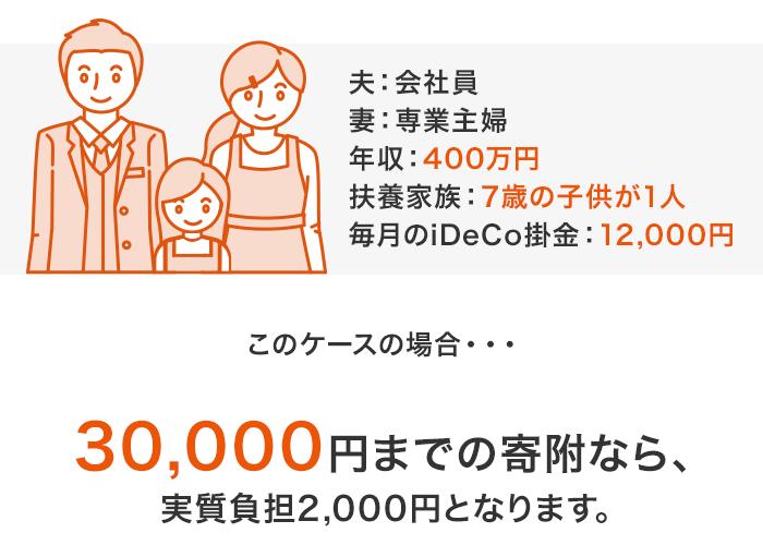 iDeCoとふるさと納税を組み合わせた「ふるさと納税シミュレーションサービス」 - 片働き夫婦・子供(15歳以下)の場合、年収400万円、扶養家族で7才の子供が一人、毎月のiDeCo掛金が12,000円の場合30,000円までの寄附なら実質負担額2,000円となります