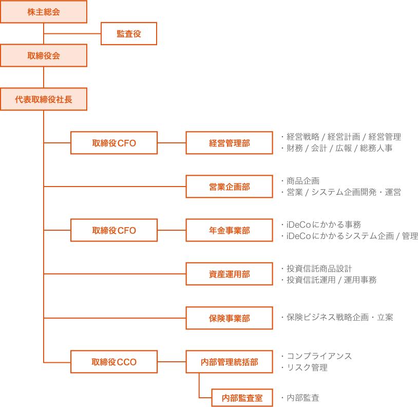 auアセットマネジメント株式会社の組織図