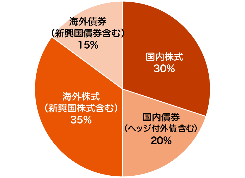 auスマート・プライム(高成長)の特色 - 投資を行う資産クラスと配分比率
