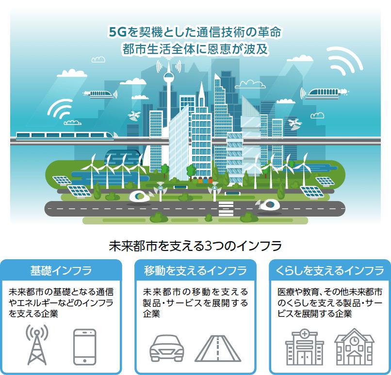auAM未来都市関連株式ファンドは未来都市を支える3つのインフラ(基礎インフラ、移動を支えるインフラ、くらしを支えるインフラ)に着目し、世界の未来都市関連企業の株式等に投資します。