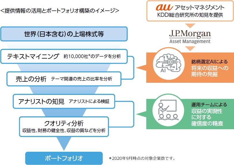 auAM未来都市関連株式ファンドの提供情報の活用とポートフォリオの構築のイメージです。