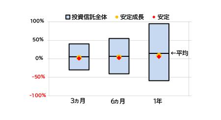 三菱アセットブレインズ(MAB)によるauスマート・ベーシック(安定・安定成長)のリターン
