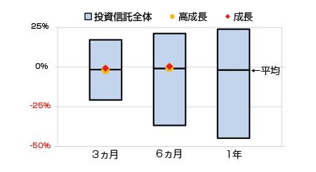 三菱アセットブレインズ(MAB)によるauスマート・プライム(成長・高成長)のリターン