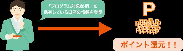 ポイント還元までの流れ図(証券口座・窓口販売口座及び企業型確定拠出年金でプログラム対象銘柄を保有している場合)