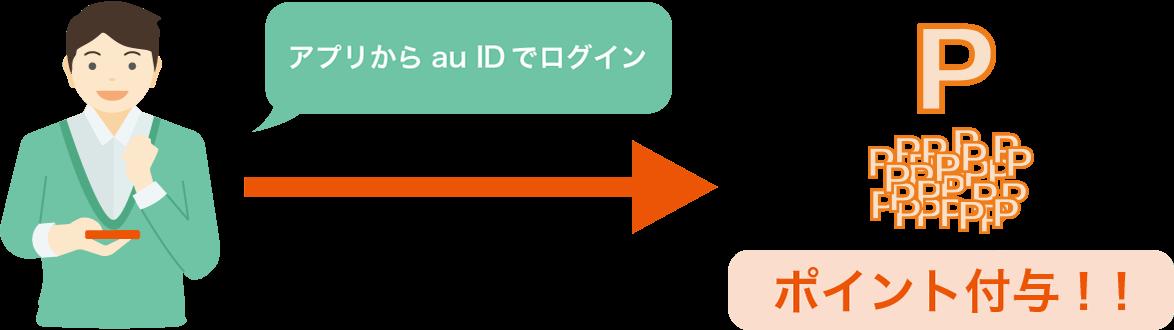 スマホ年金アプリからau IDで一度でもログインすればポイントがもらえます
