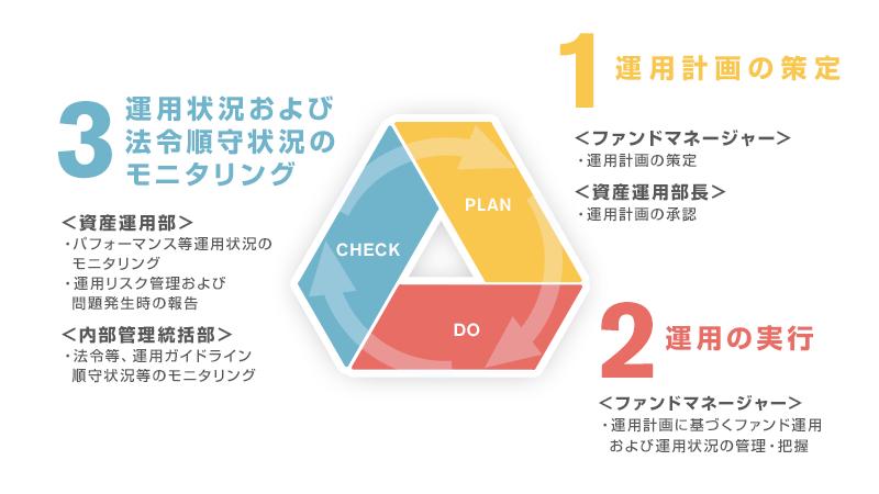 auアセットマネジメント株式会社の運用体制。1.運用計画の策定、2.運用の実行、3.運用状況および法令順守状況のモニタリング