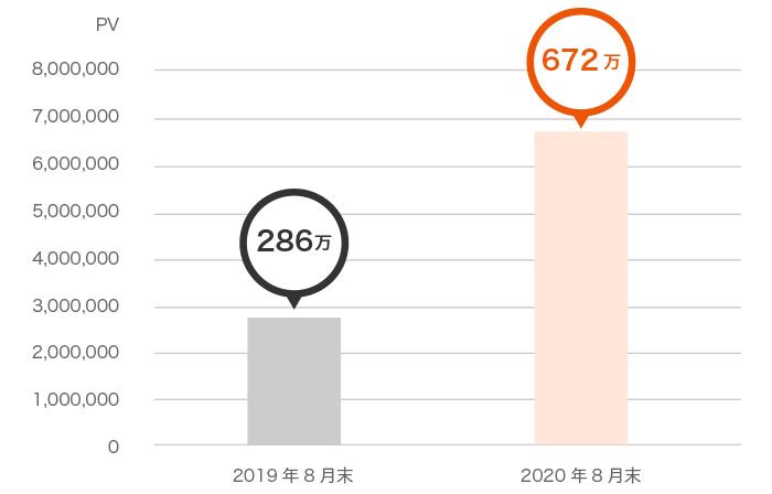 投資教育に資する情報や体験のご提供 - コラム閲覧数は2020年8月末現在で672万